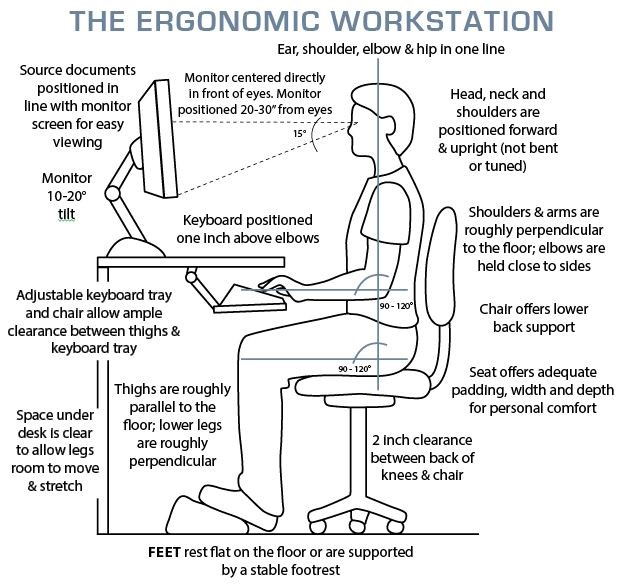 Ergonomics  The Key To A Healthy Physical Work Environment